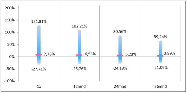 periodiek inleggen vs eenmalig