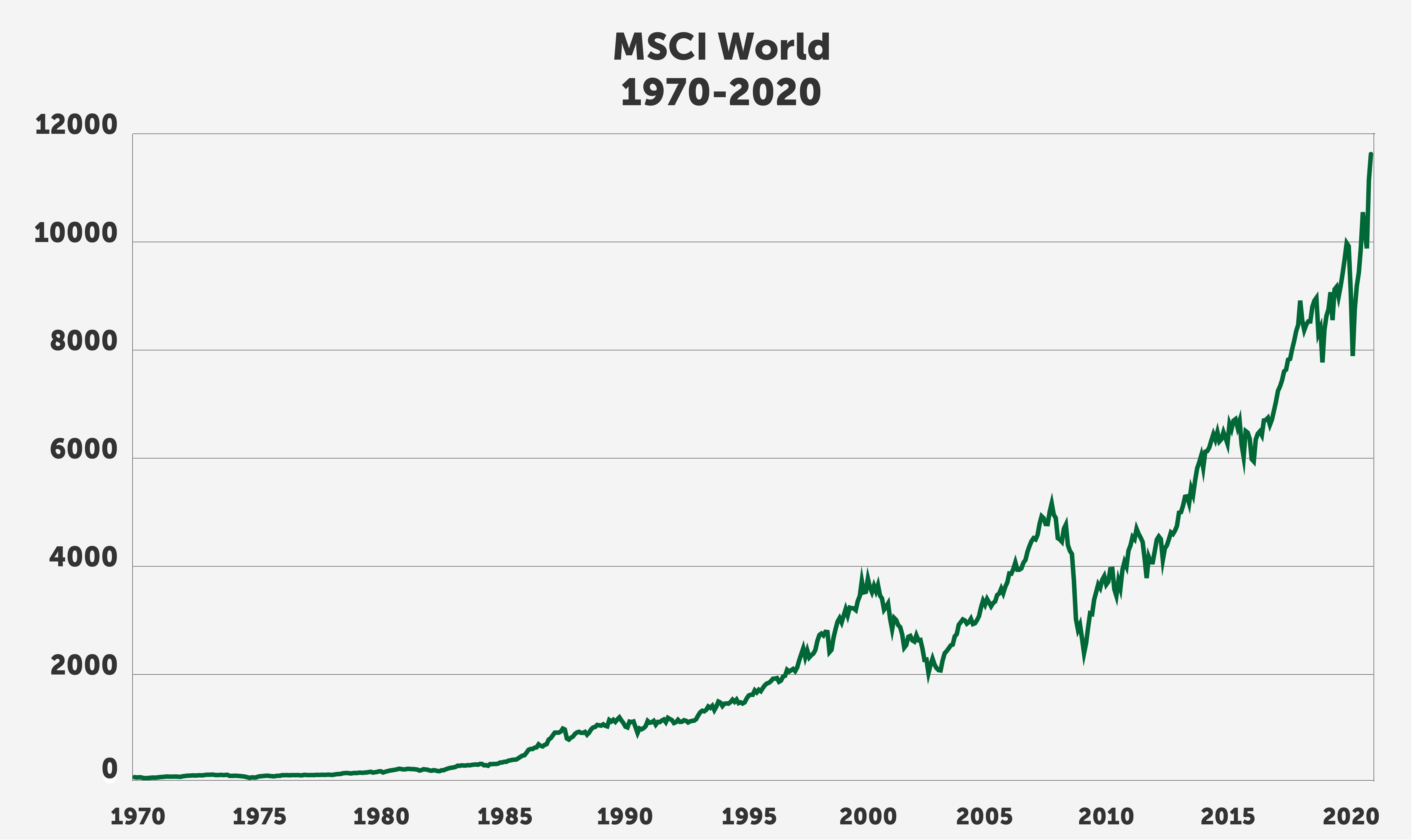 MSCI World 1970-2020