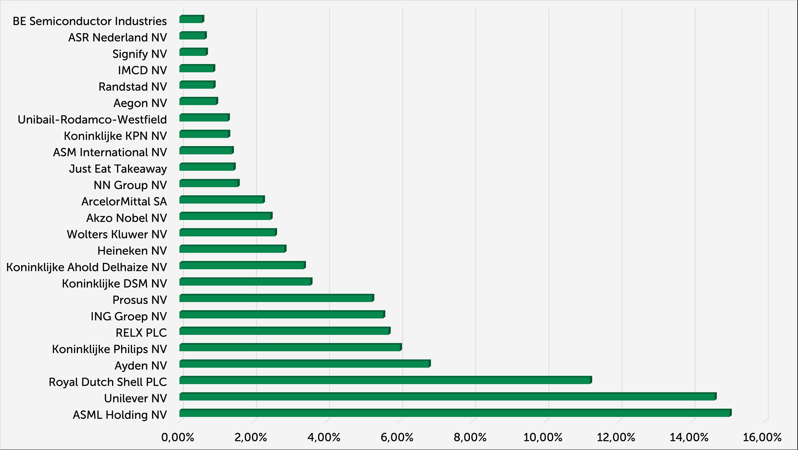 AEX-weging per 4-2021