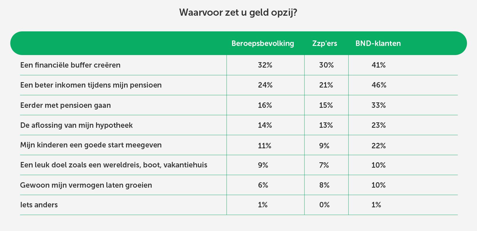 Waarvoor zetten Nederlanders geld opzij?
