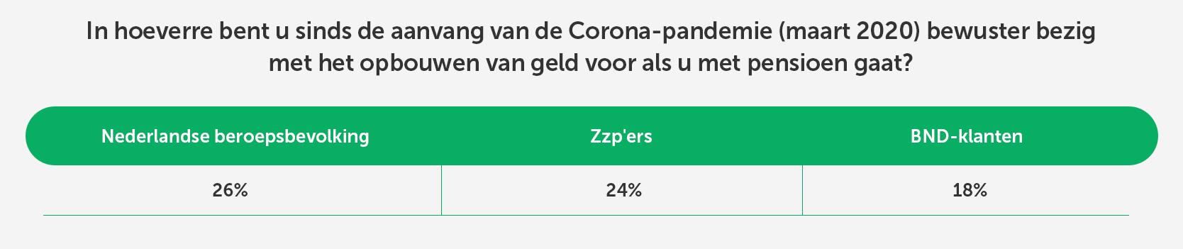 Invloed coronacrisis op inkomen Nederlanders