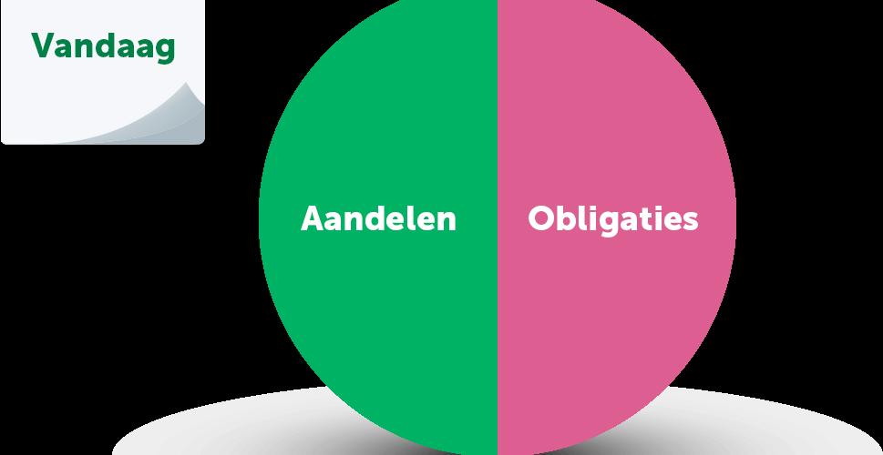 Oorspronkelijke verdeling